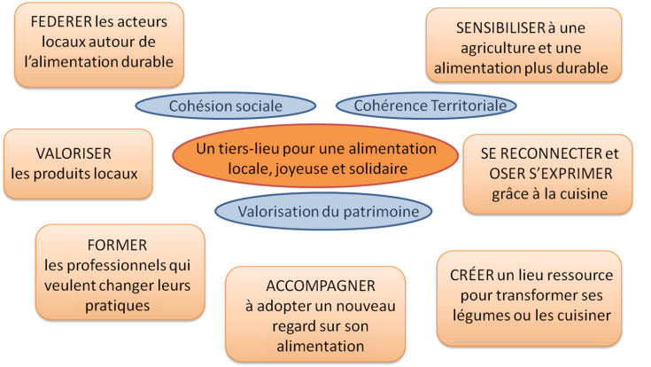 Actions alimentation